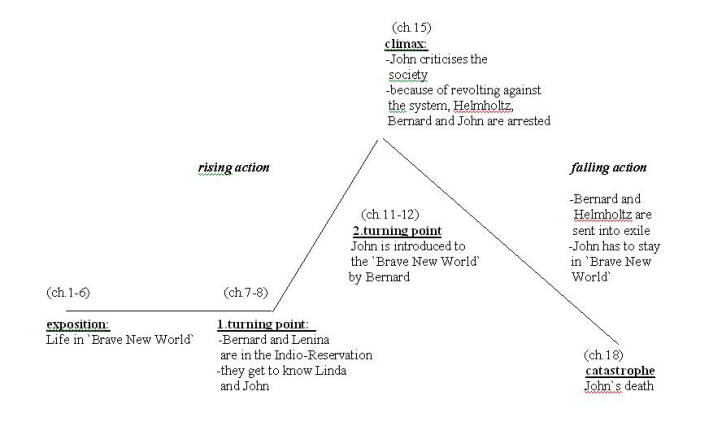 brave new world character analysis John (the savage) character timeline in brave new world the timeline below shows where the character john (the savage) appears in brave new world  the colored dots and icons indicate which themes are associated with that appearance.